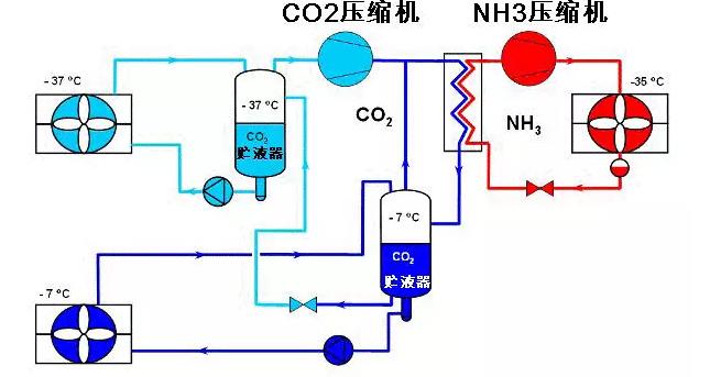 用作低温段制冷剂,NH3用作高温段制冷剂。两个制冷循环通过一个'冷凝蒸发器'联系在一起,构成完整的复叠循环。高温段 NH3循环是常规的制冷循环, NH3在'冷凝蒸发器'中蒸发,使高温CO2气体冷凝(通俗地说NH3系统相当于CO2的冷却塔)。在'冷凝蒸发器'中, 冷凝后的CO2,进入气液分离器,液态CO2通过CO2循环泵,送到CO2蒸发器(如单冻机或冷风机);经过蒸发器后的两相CO2返回气液分离器,气态CO2被压缩机吸入,经过压缩后进入
